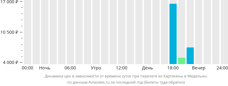Динамика цен в зависимости от времени вылета из Картахены в Медельин