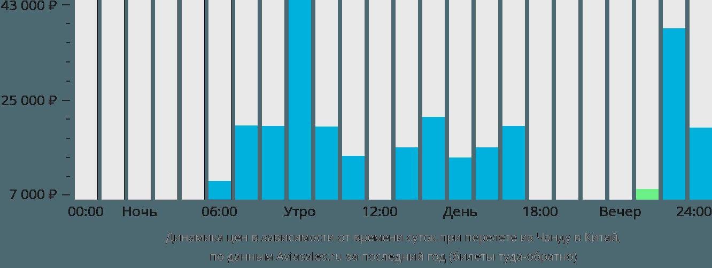 Динамика цен в зависимости от времени вылета из Чэнду в Китай