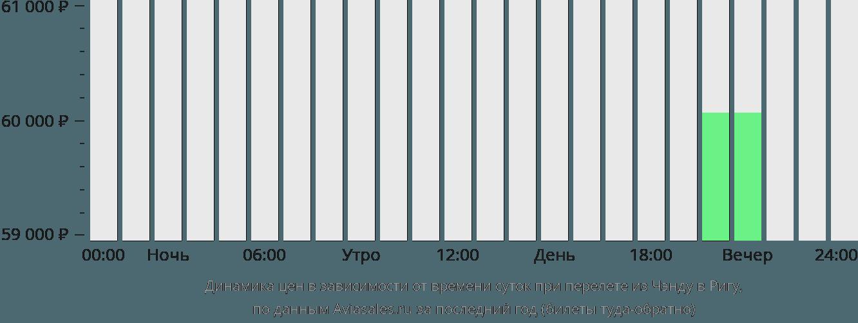 Динамика цен в зависимости от времени вылета из Чэнду в Ригу