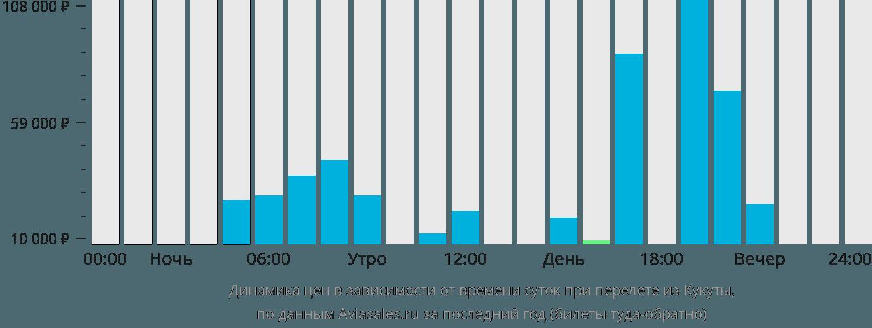 Динамика цен в зависимости от времени вылета из Кукуты
