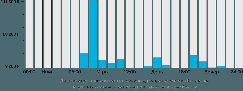 Динамика цен в зависимости от времени вылета из Кульякана