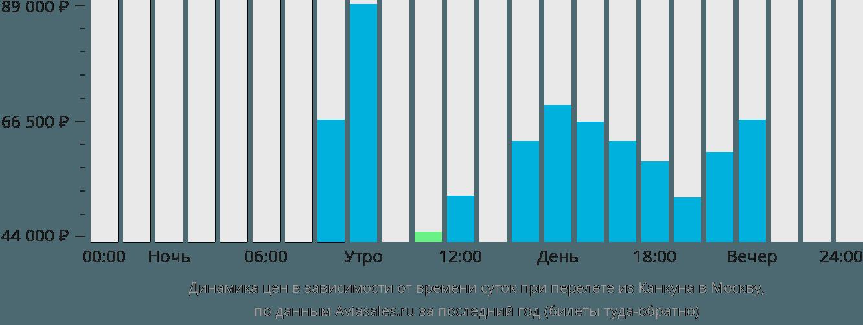 Динамика цен в зависимости от времени вылета из Канкуна в Москву