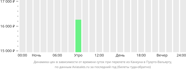 Динамика цен в зависимости от времени вылета из Канкуна в Пуэрто-Вальярту