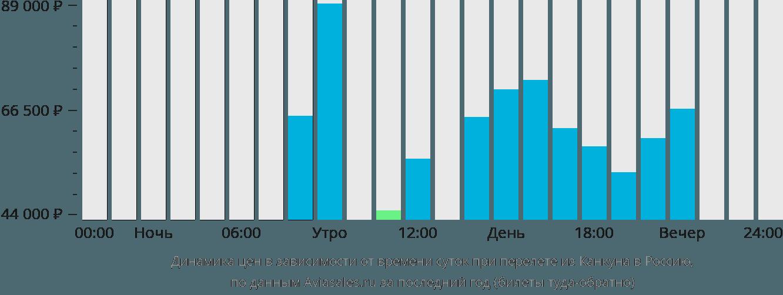 Динамика цен в зависимости от времени вылета из Канкуна в Россию