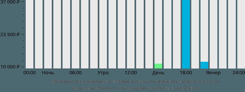 Динамика цен в зависимости от времени вылета из Канкуна в Сан-Хосе