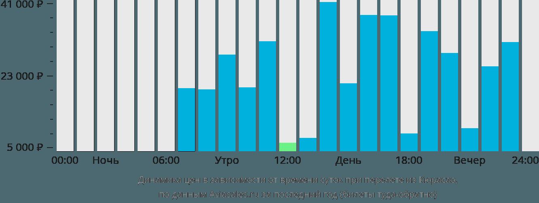 Динамика цен в зависимости от времени вылета из Кюрасао