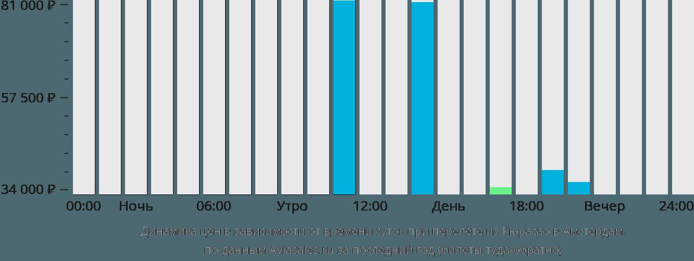 Динамика цен в зависимости от времени вылета из Кюрасао в Амстердам
