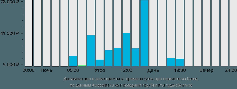 Динамика цен в зависимости от времени вылета из Куско