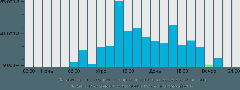 Динамика цен в зависимости от времени вылета из Ковингтона