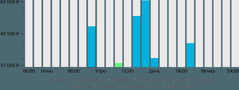 Динамика цен в зависимости от времени вылета из Ковингтона в Москву