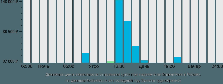 Динамика цен в зависимости от времени вылета из Ковингтона в Россию