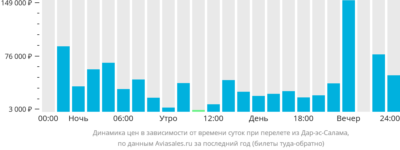 Динамика цен в зависимости от времени вылета из Дар-эс-Салама