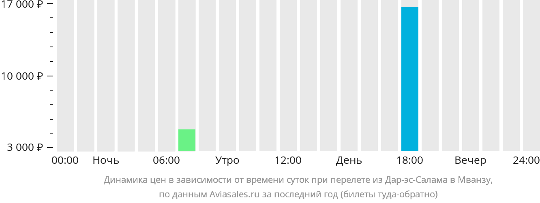 Динамика цен в зависимости от времени вылета из Дар-эс-Салама в Мванзу