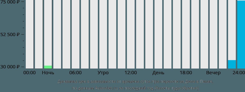 Динамика цен в зависимости от времени вылета из Дели в Пекин