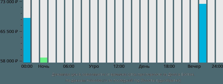 Динамика цен в зависимости от времени вылета из Дели в Бостон