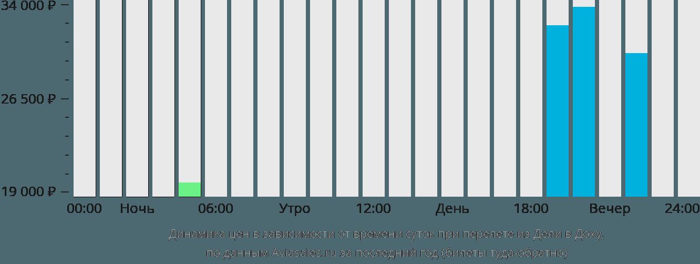 Динамика цен в зависимости от времени вылета из Дели в Доху