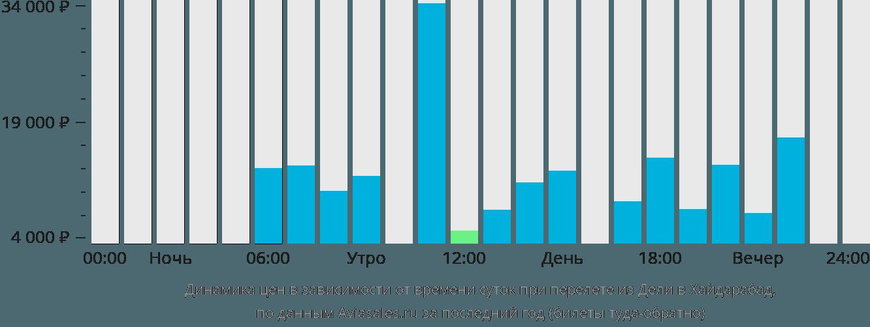 Динамика цен в зависимости от времени вылета из Дели в Хайдарабад