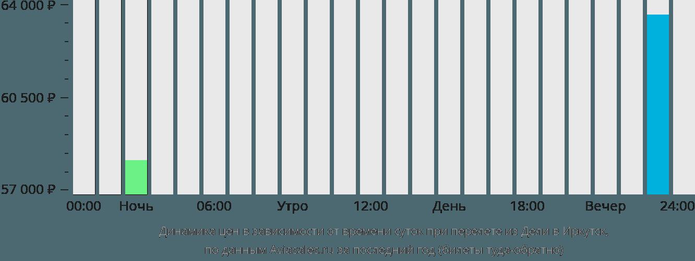 Динамика цен в зависимости от времени вылета из Дели в Иркутск