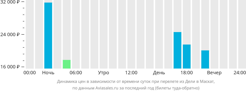 Динамика цен в зависимости от времени вылета из Дели в Маскат