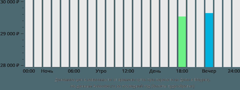 Динамика цен в зависимости от времени вылета из Дели в Медину
