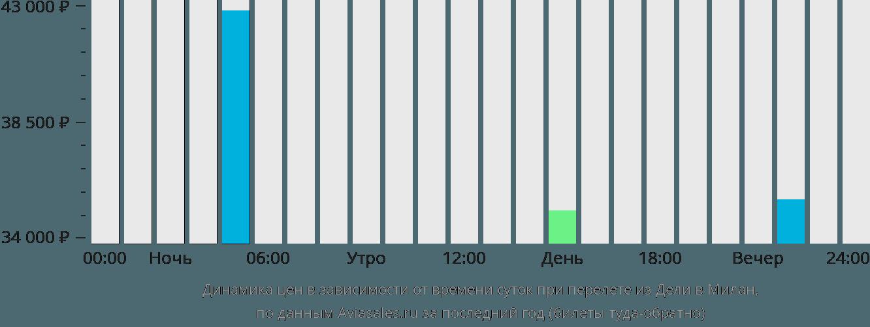 Динамика цен в зависимости от времени вылета из Дели в Милан