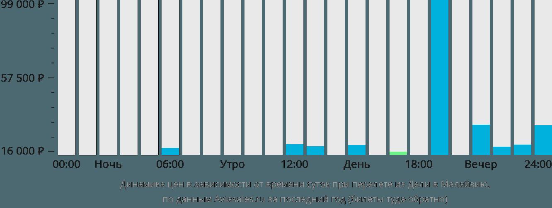 Динамика цен в зависимости от времени вылета из Дели в Малайзию