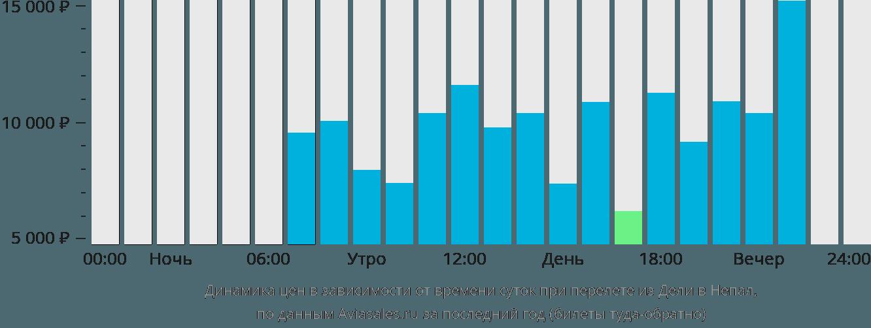 Динамика цен в зависимости от времени вылета из Дели в Непал