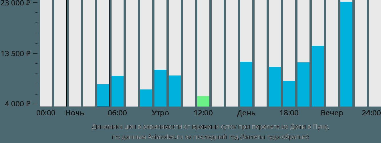 Динамика цен в зависимости от времени вылета из Дели в Пуну
