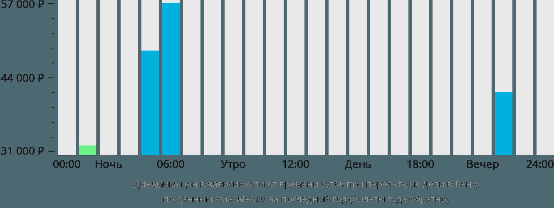 Динамика цен в зависимости от времени вылета из Дели в Вену