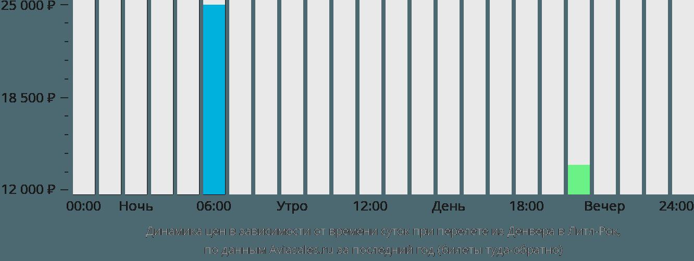 Динамика цен в зависимости от времени вылета из Денвера в Литл-Рок