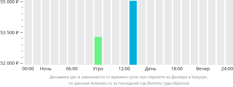 Динамика цен в зависимости от времени вылета из Денвера в Кахулуи
