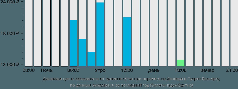 Динамика цен в зависимости от времени вылета из Денвера в Пуэрто-Вальярту