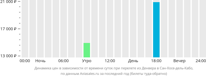 Динамика цен в зависимости от времени вылета из Денвера в Сан-Хосе-дель-Кабо