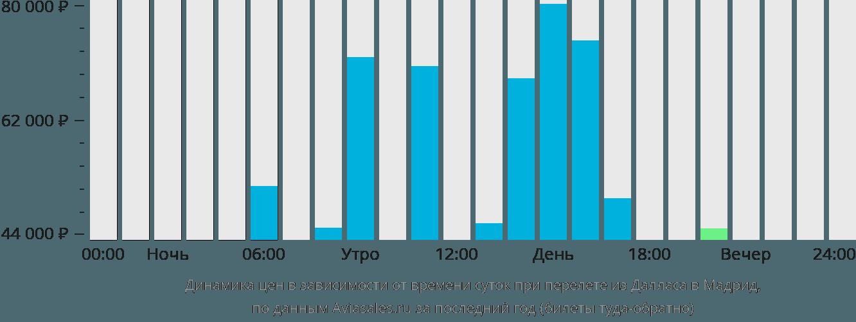 Динамика цен в зависимости от времени вылета из Далласа в Мадрид