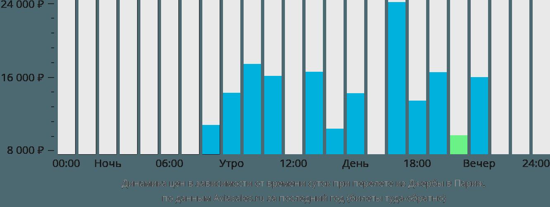 Динамика цен в зависимости от времени вылета из Джербы в Париж