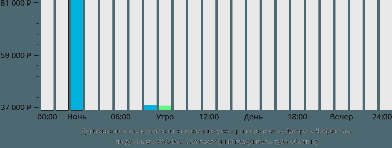 Динамика цен в зависимости от времени вылета из Дакара в Либревиль