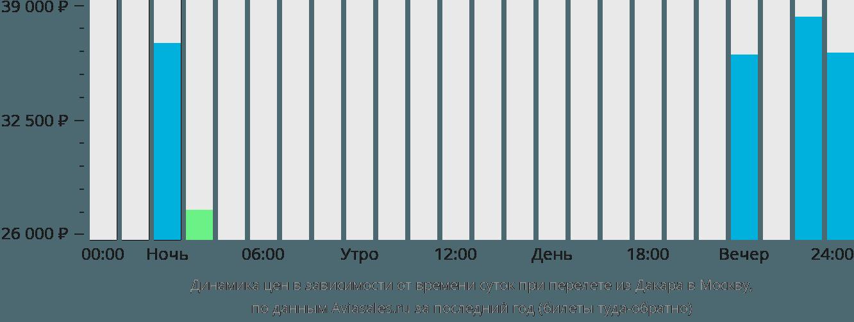 Динамика цен в зависимости от времени вылета из Дакара в Москву