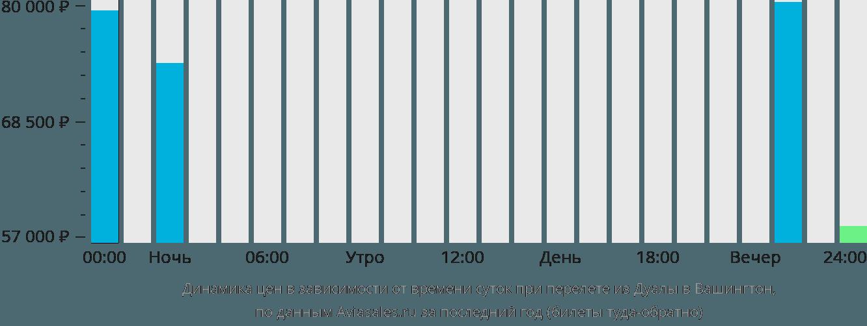 Динамика цен в зависимости от времени вылета из Дуалы в Вашингтон
