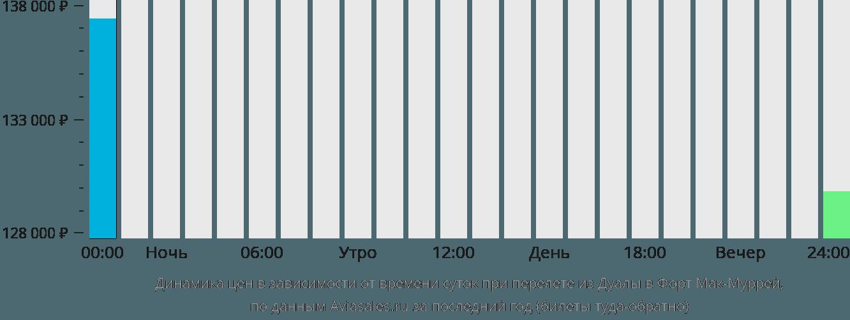 Динамика цен в зависимости от времени вылета из Дуалы в Форт Мак-Муррей