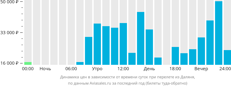 Динамика цен в зависимости от времени вылета из Даляня