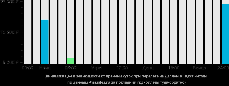 Динамика цен в зависимости от времени вылета из Даляня в Таджикистан