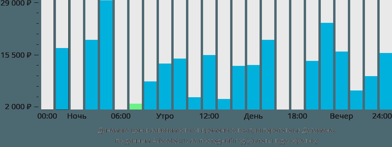 Динамика цен в зависимости от времени вылета из Даламана