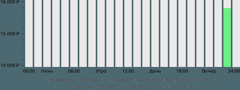 Динамика цен в зависимости от времени вылета из Даламана в Испанию