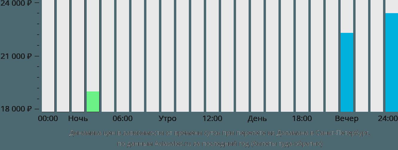 Динамика цен в зависимости от времени вылета из Даламана в Санкт-Петербург