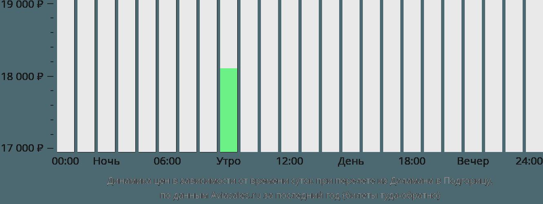 Динамика цен в зависимости от времени вылета из Даламана в Подгорицу