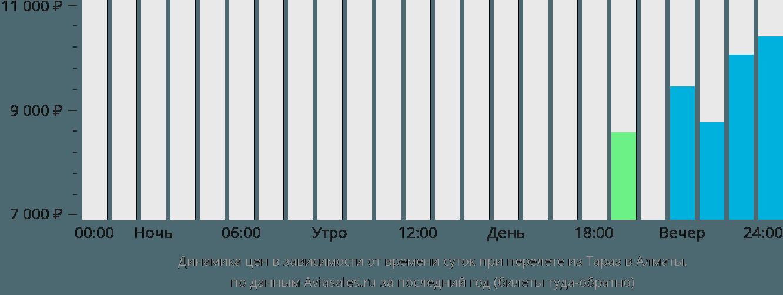 Динамика цен в зависимости от времени вылета из Тараз в Алматы