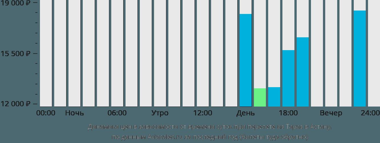 Динамика цен в зависимости от времени вылета из Тараз в Астану