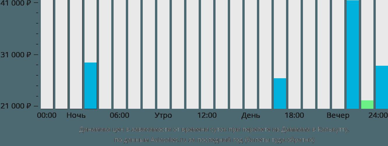 Динамика цен в зависимости от времени вылета из Даммама в Калькутту
