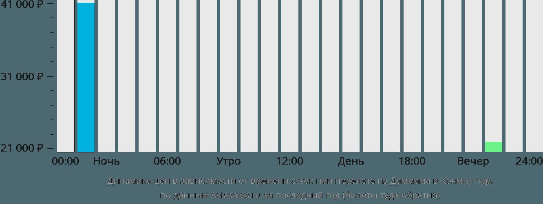 Динамика цен в зависимости от времени вылета из Даммама в Коямпуттур