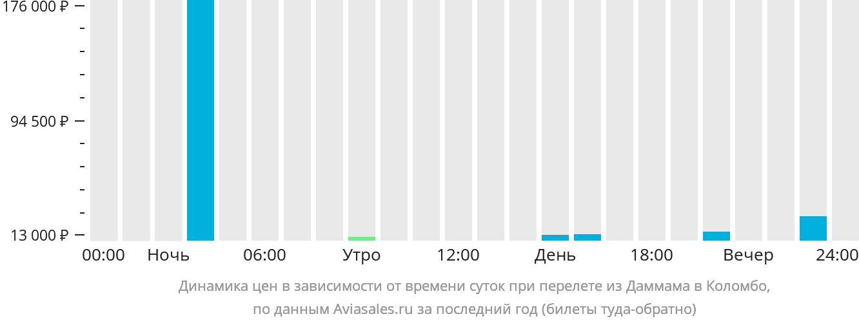 Динамика цен в зависимости от времени вылета из Даммама в Коломбо